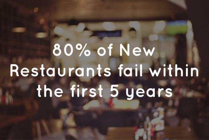 80% of new restaurants fail within the first 5 years