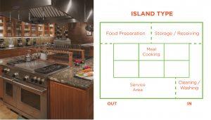 Island Type