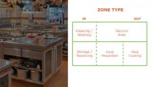 Zone Type