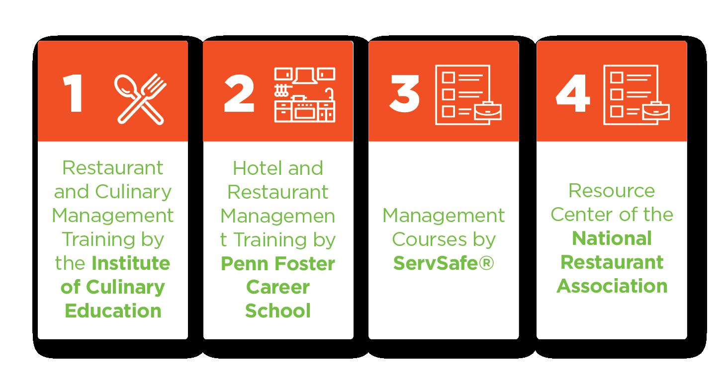 Restaurant Courses