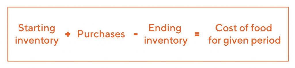 Starting inventory + Purchases – Ending inventory = Cost of food for given period