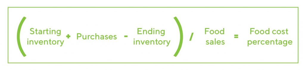 (Starting Inventory + Purchases – Ending inventory) / Food sales = Food cost percentage